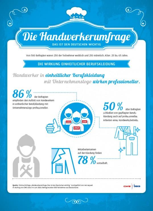 (Quelle: https://www.cws-boco.de/de-DE/handwerkerumfrage)